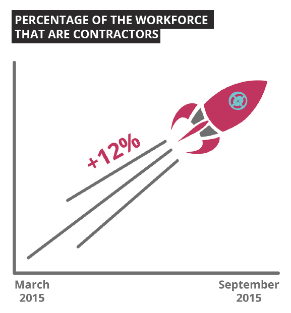 Percentage of Christchurch IT professionals that are contractors - Sourced Report