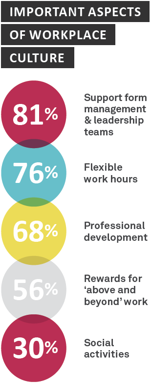 Important aspects of workplace culture - Sourced Report August 2014