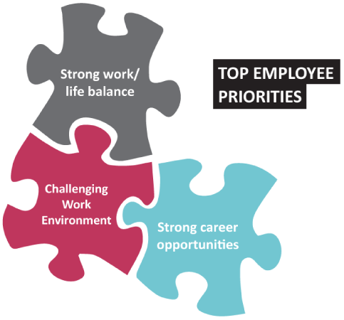 Top Employee Priorities image. Welcome to the fifth Sourced Report – your insight into the Christchurch IT sector.