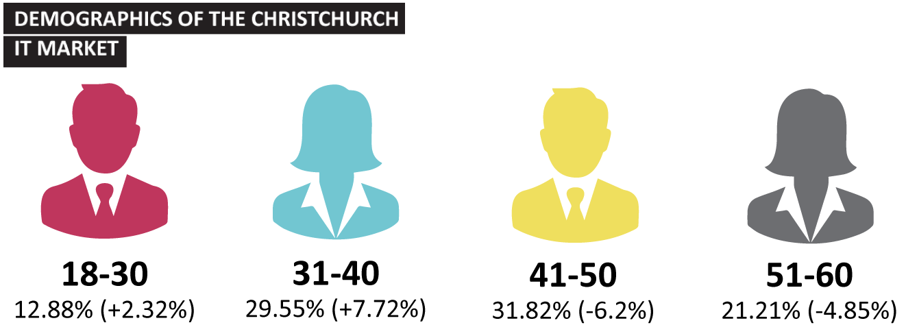 Demographics of the Christchurch IT market. Welcome to the fifth Sourced Report – your insight into the Christchurch IT sector.