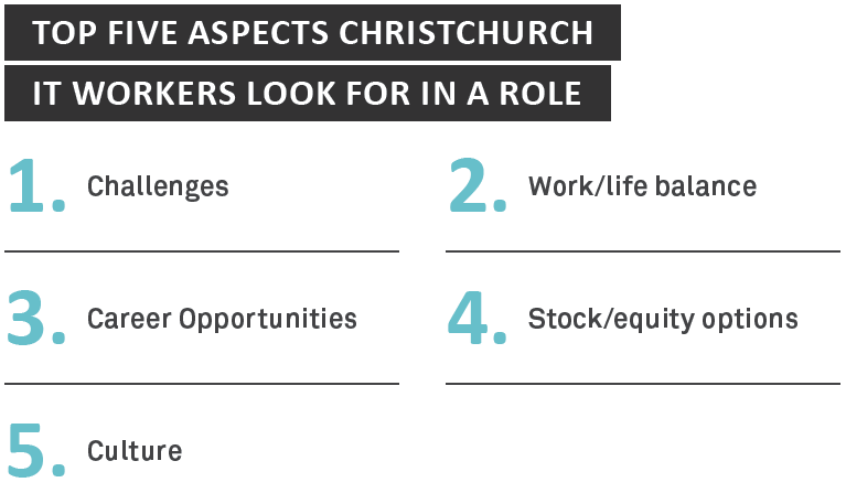Top five aspects Christchurch IT workers look for in a role - Sourced Report August 2014