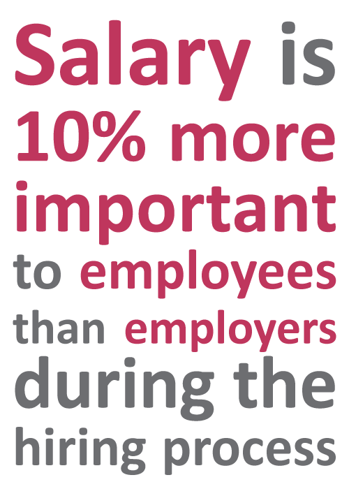 Importance of salary image. Welcome to the fifth Sourced Report – your insight into the Christchurch IT sector.