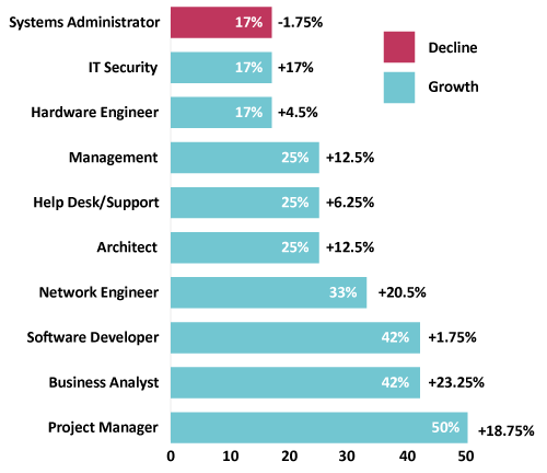 Upcoming IT roles in Christchurch. Welcome to the fifth Sourced Report – your insight into the Christchurch IT sector.