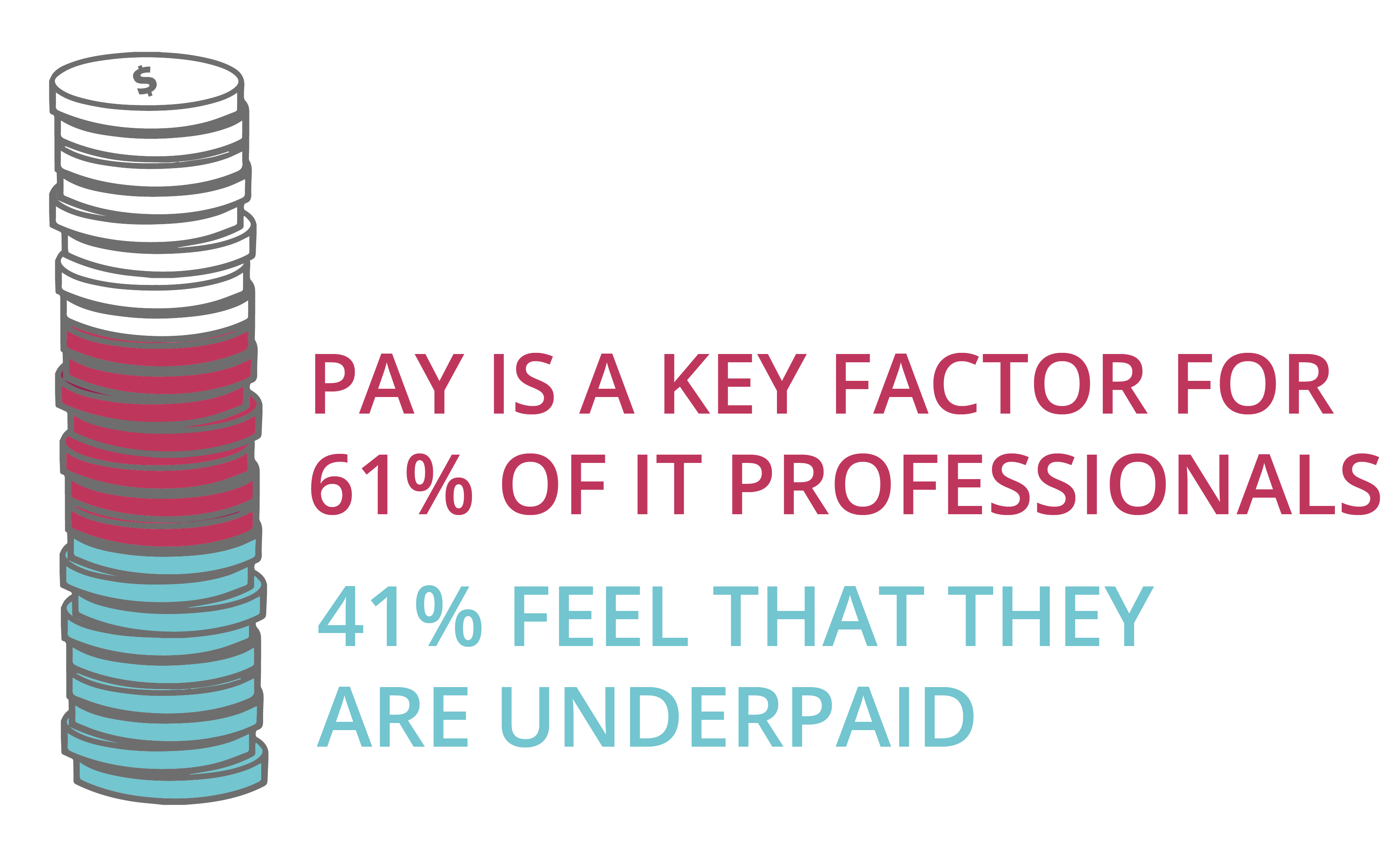 Pay is still a key factor for 61% of professionals - 41% still feel that they are underpaid
