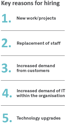 Key reasons for hiring - Sourced Report March 2015
