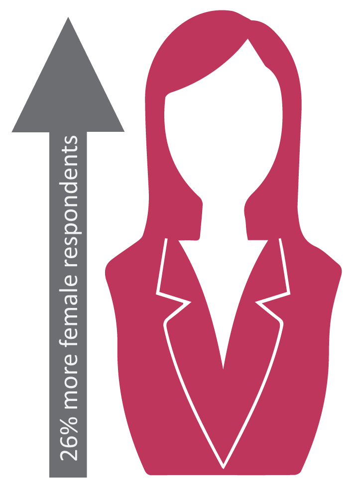 26% increase in female respondents. Welcome to the fifth Sourced Report – your insight into the Christchurch IT sector.