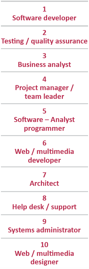 Upcoming IT roles - Sourced Report February 2014