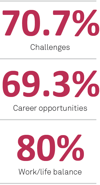 What jobseekers want in a role - Sourced Report February 2014