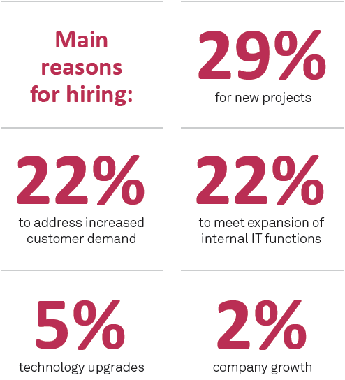 Main reasons for hiring - Sourced Report February 2014