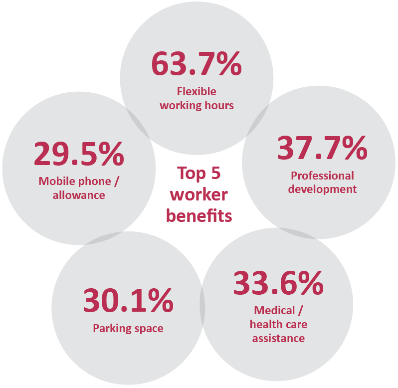Top 5 worker benefits - Sourced Report February 2014