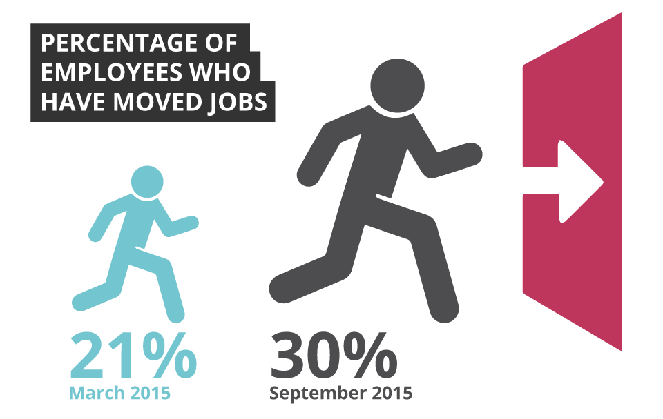 Percentage of employees in the Christchurch IT sector who have moved jobs - Sourced Report