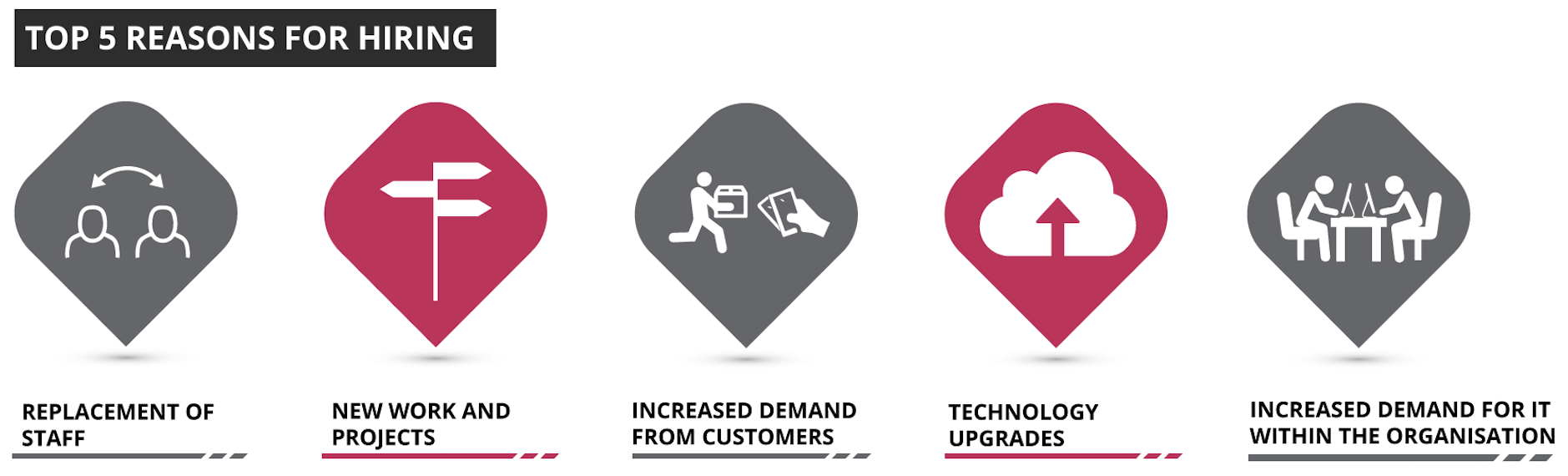 Top 5 reasons for hiring in the Christchurch IT sector - Sourced Report
