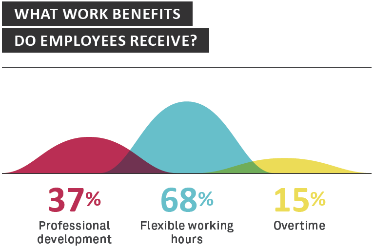 What work benefits do employees receive? - Sourced Report August 2014