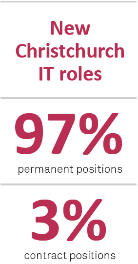 New Christchurch IT roles - Sourced Report February 2014