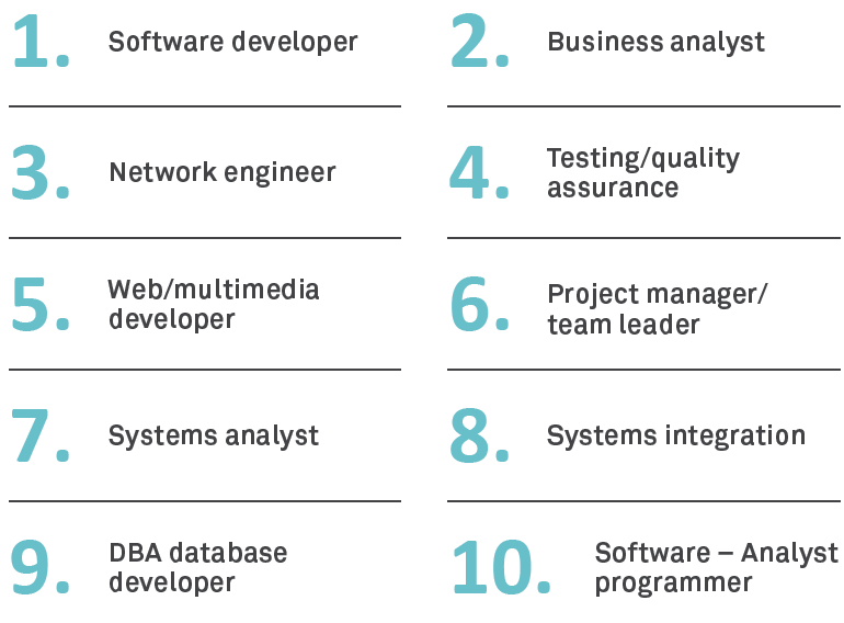 Upcoming IT roles - Sourced Report August 2014
