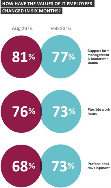 How have the values of IT employees changed in six months? - Sourced Report March 2015