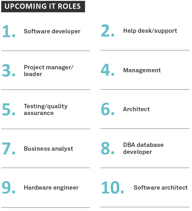 Upcoming IT roles - Sourced Report March 2015