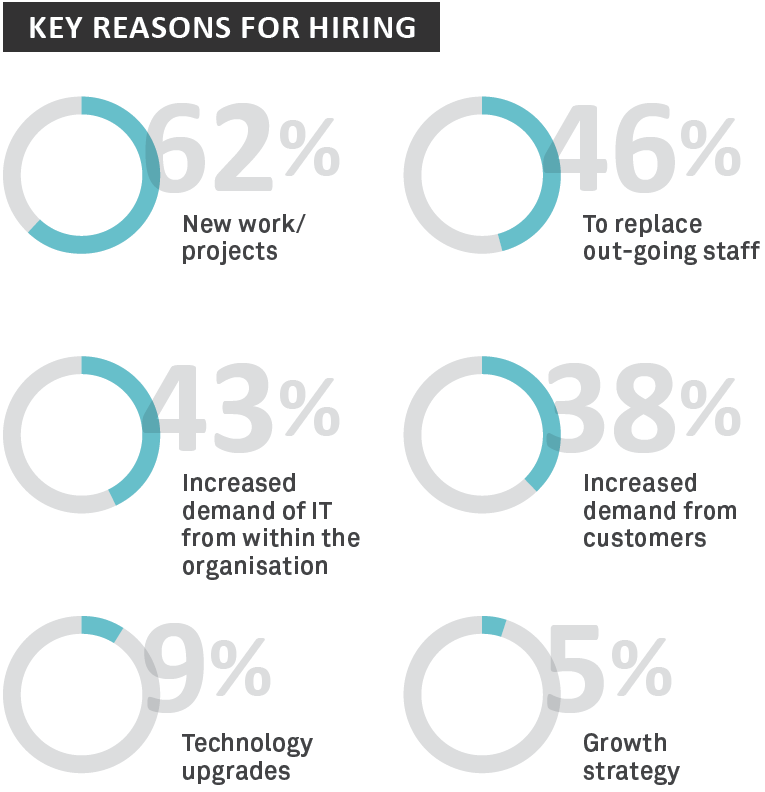 Key reasons for hiring - Sourced Report August 2014