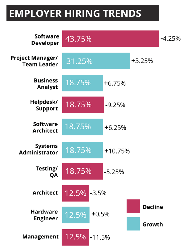 Employer hiring trends - Software developers lead the demand
