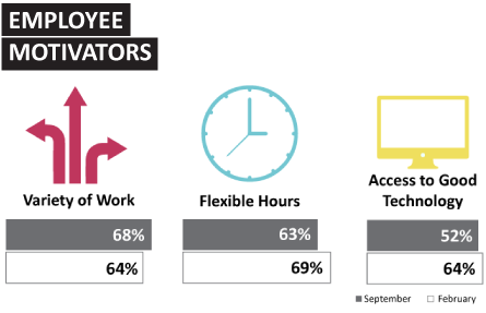 Employee motivators graphic. Welcome to the fifth Sourced Report – your insight into the Christchurch IT sector.