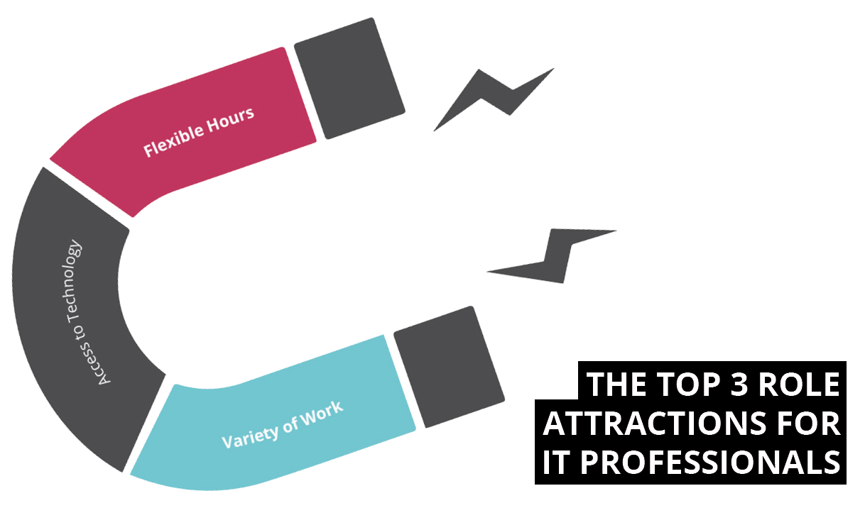 Top 3 role attractions for IT professionals in Christchurch - Sourced Report