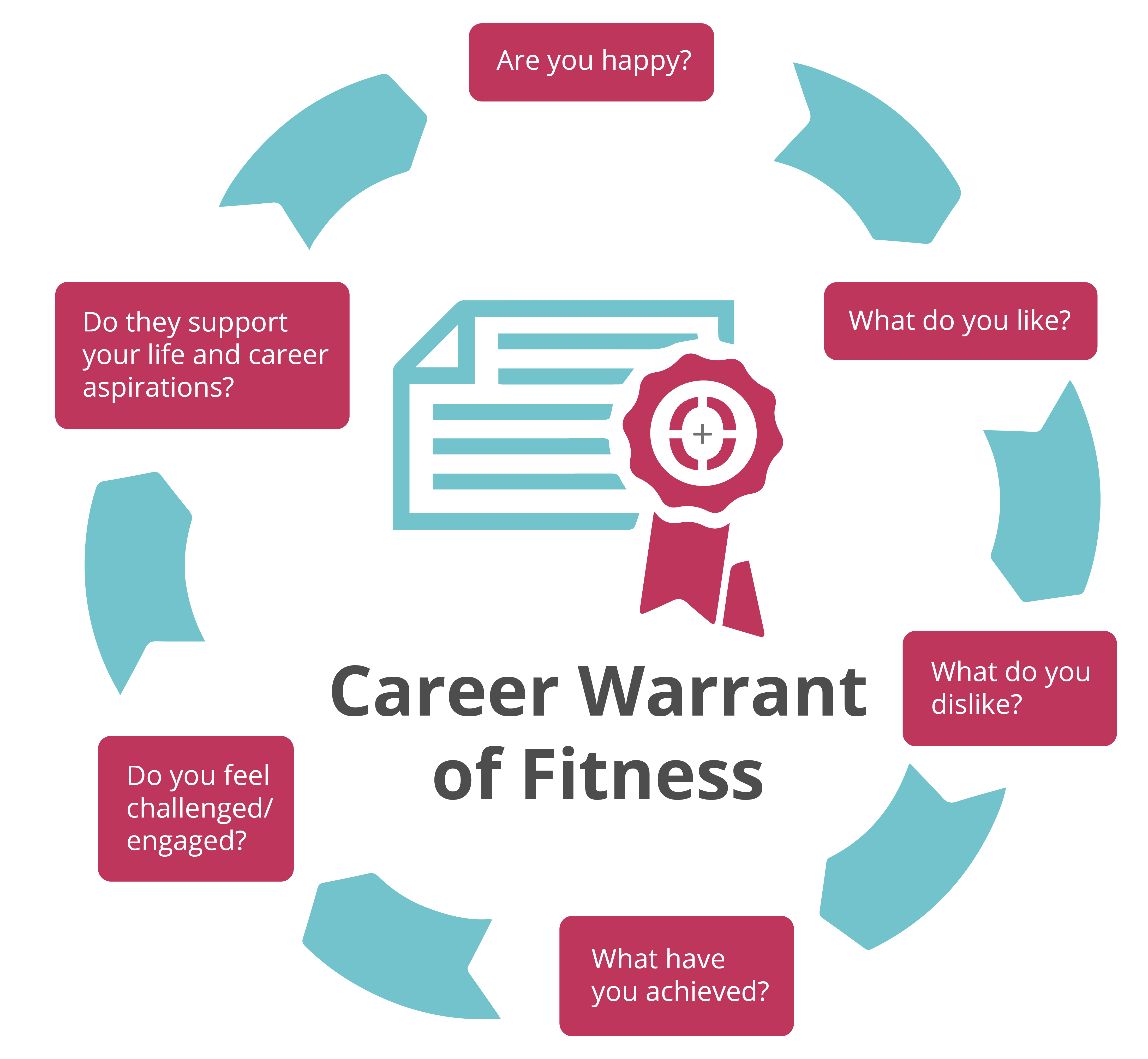 Sourced - Career Warrant of Fitness / Career Review