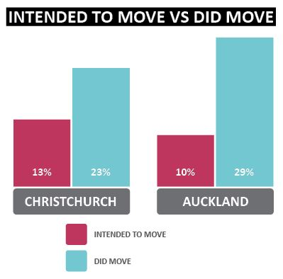 How many people intended to move roles last year vs how many actually moved this year | Sourced Report - Christchurch IT Market - September 2017