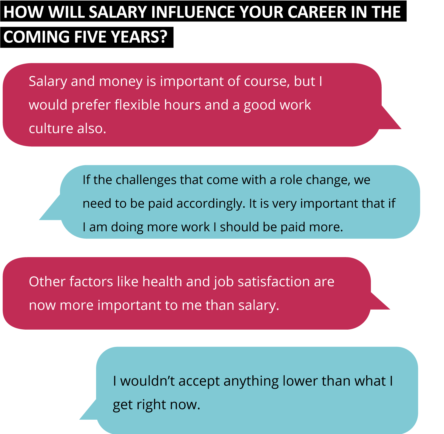 How will salary influence your career in the coming five years?