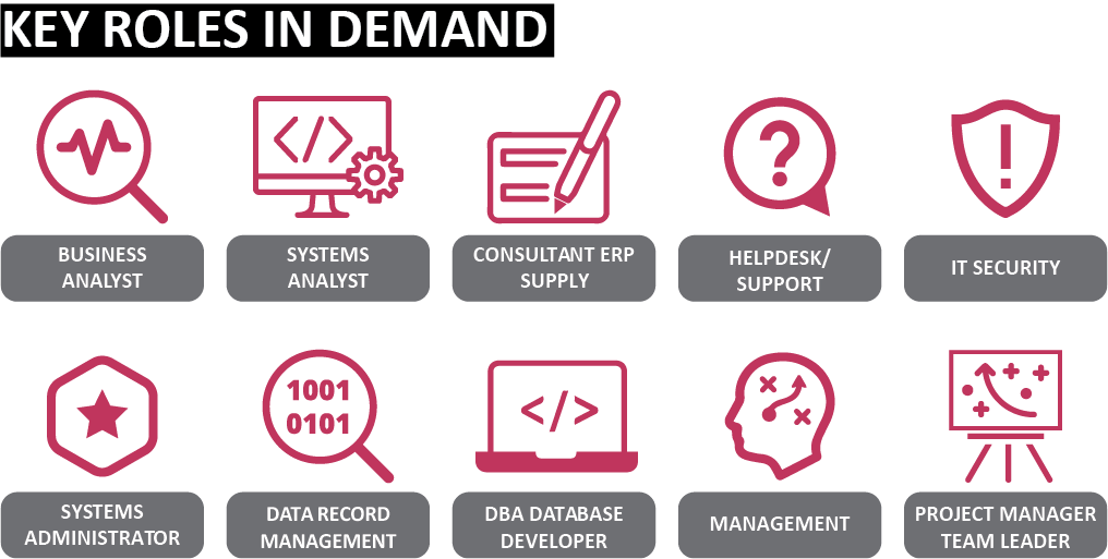 Sourced Report March 2018 | Key Roles in Demand