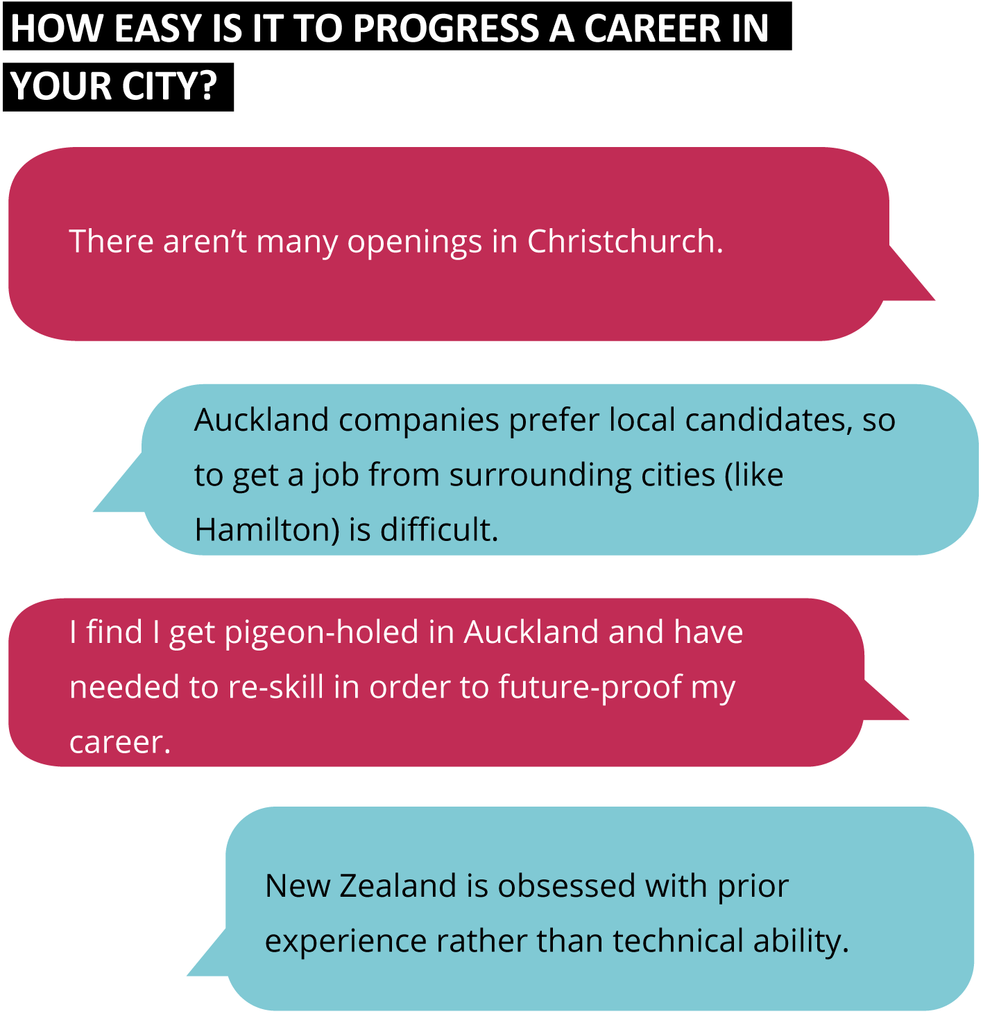 How easy is it to progress a career in your city?