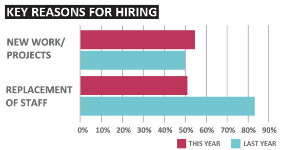 Key Reasons for Hiring | Sourced Report - Christchurch IT Market - March 2017