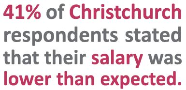 41% of Christchurch respondents stated their salary was lower than expected | Sourced Report - Christchurch IT Market - September 2017