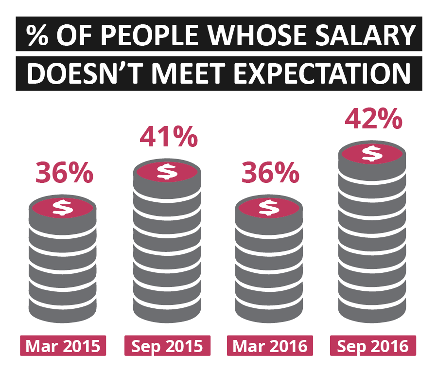 Sourced Report September 2016 | Salary Expectations