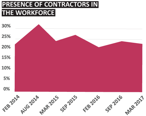 Contractor Presence | Sourced Report - Christchurch IT Market - March 2017