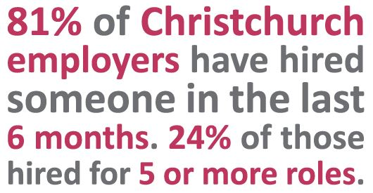 81% of Christchurch employers have hired in the last 6 months | Sourced Report - Christchurch IT Market - September 2017
