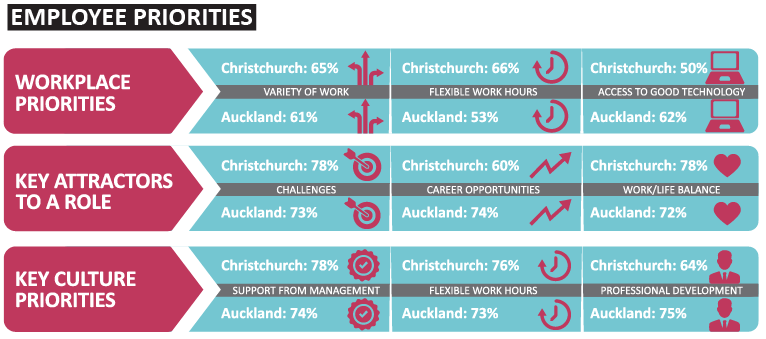 Employee Priorities   Sourced Report - Christchurch IT Market - March 2017