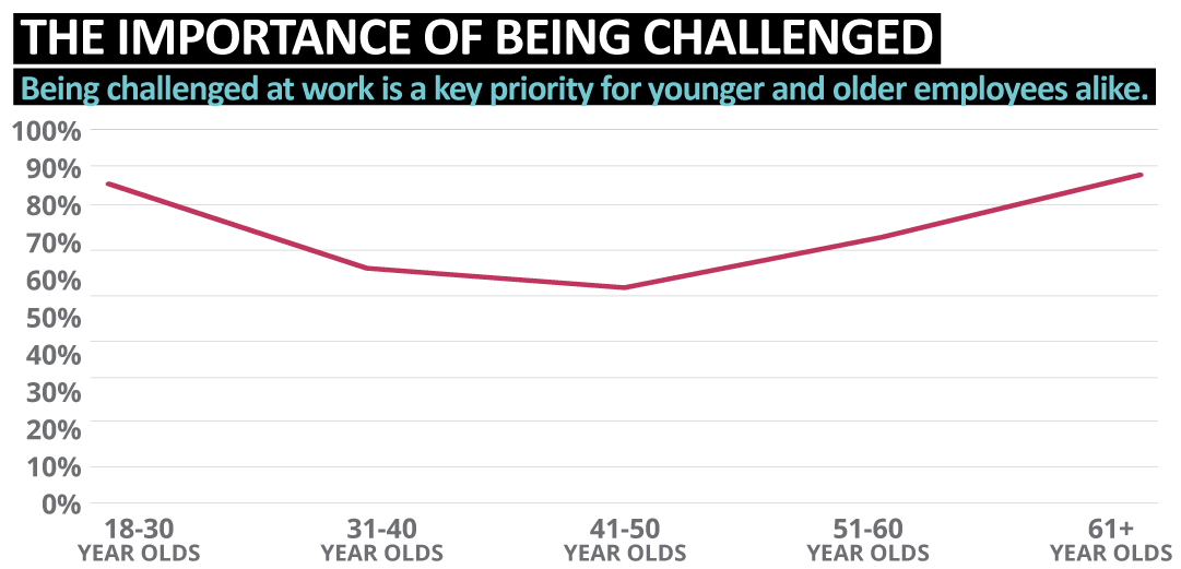 The Importance of Being Challenged - Sourced Report September 2019   Sourced Christchurch IT Recruitment
