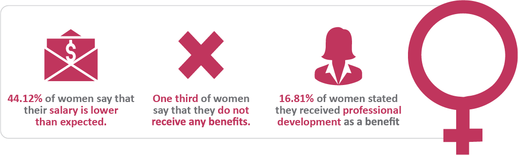 Sourced Report March 2018 | Key Stats - Women