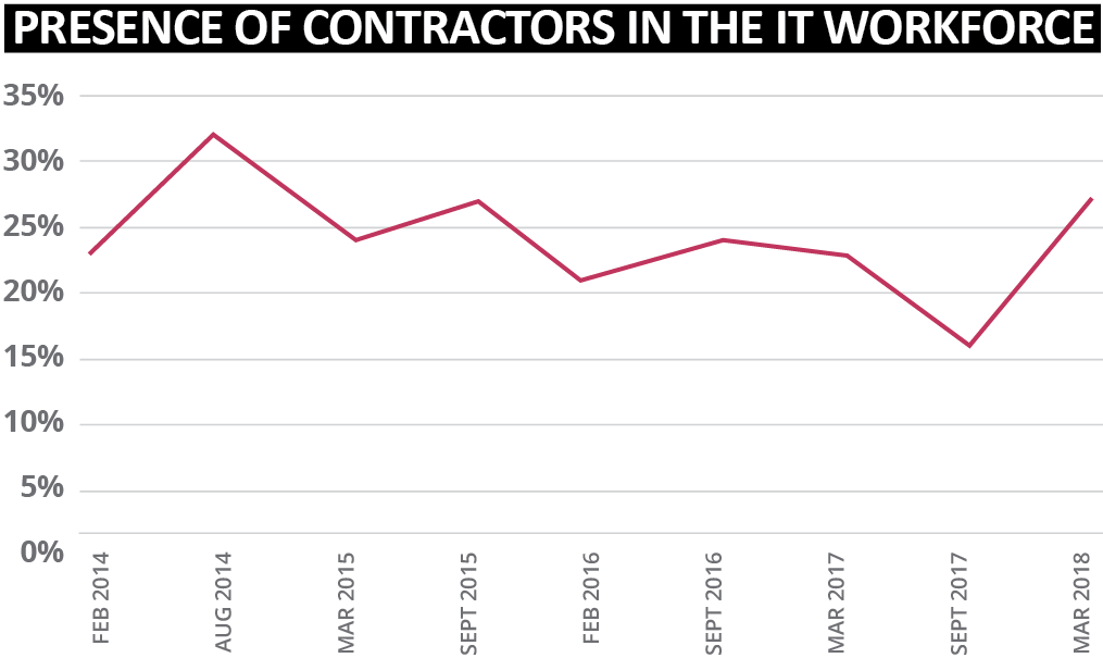 Sourced Report March 2018 | Presence of Contractors