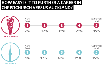 How easy is it to further a career in christchurch versus Auckland?