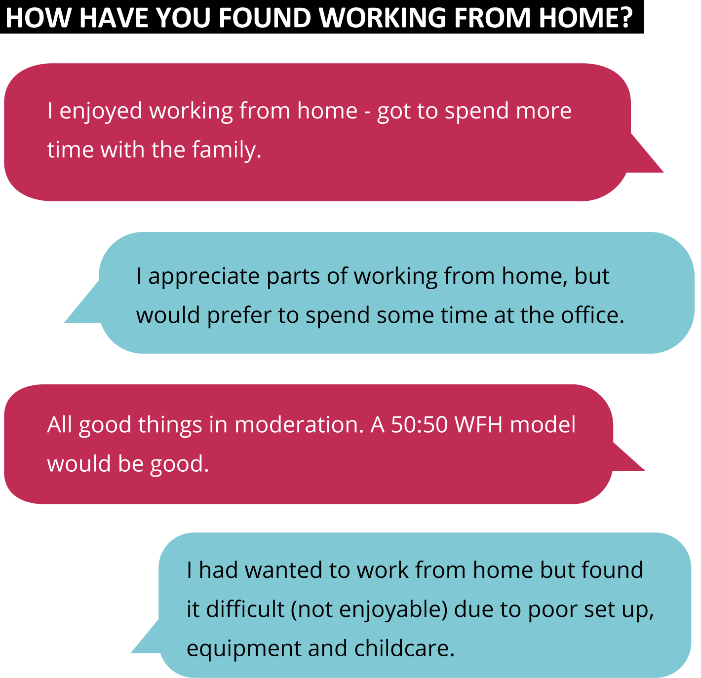 How have you found working from home?
