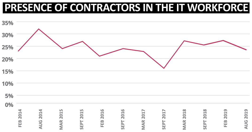 Contractor Presence - Sourced Report September 2019   Sourced Christchurch IT Recruitment
