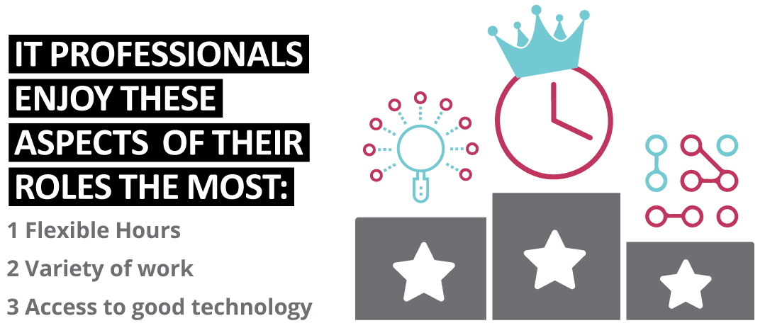 Most Enjoyed Aspects of Roles in IT - Sourced Report September 2019   Sourced Christchurch IT Recruitment