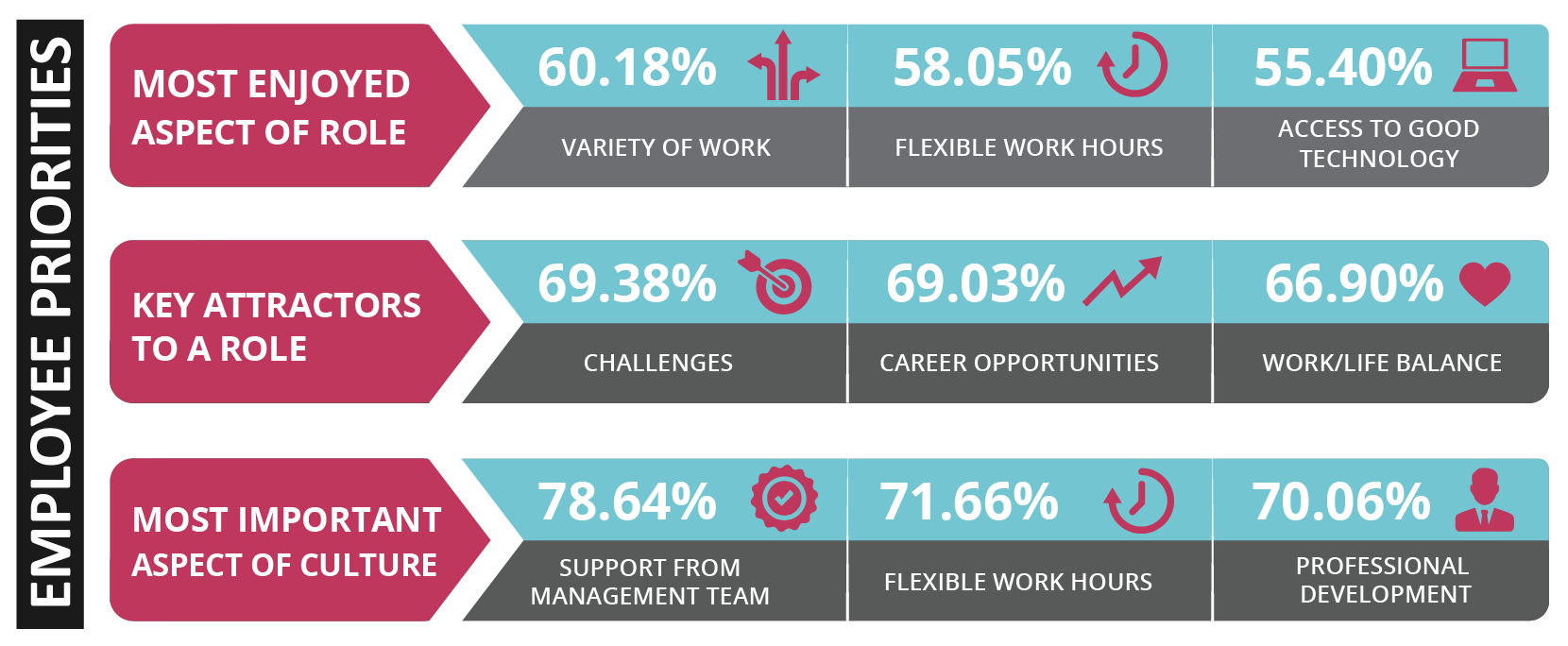 Sourced Report September 2016 | Employee Priorities