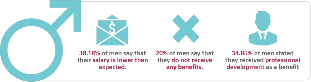 Sourced Report March 2018 | Key Stats - Men